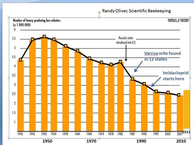 randy oliver, scientific beekeeping bar graph